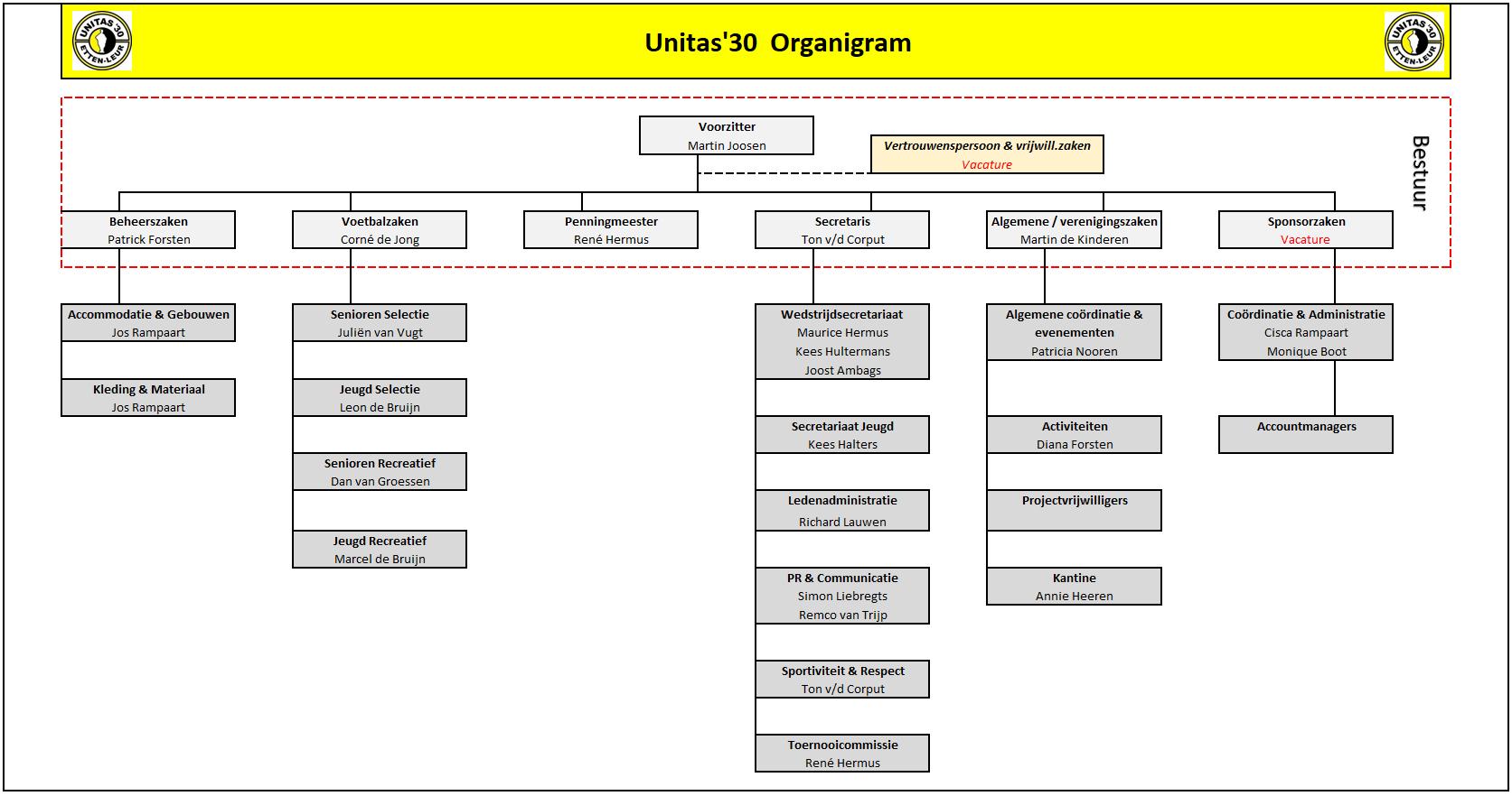 Organigram Unitas'30